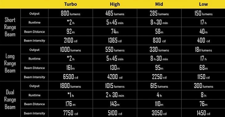Nitecore BR35 runtime chart